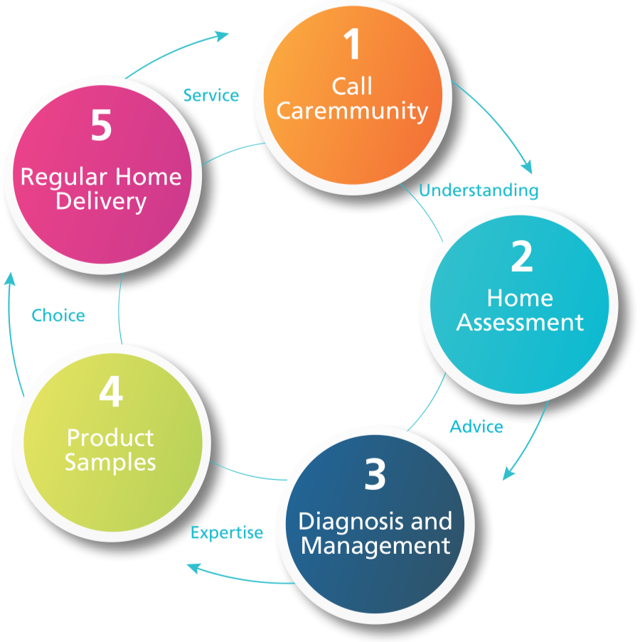 CAREMMUNITY - Carer Services Provider | health | 15-17 Indama St, Regency Park SA 5010, Australia | 0883471343 OR +61 8 8347 1343