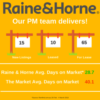 Raine & Horne Darwin   real estate agency   Suite 216/12 Salonika St, Parap NT 0820, Australia   0889418941 OR +61 8 8941 8941