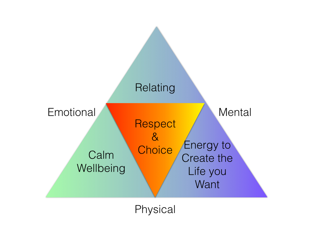 Emotional Wellbeing Centre | health | 77 Ryans Rd, Eltham VIC 3095, Australia | 0417338973 OR +61 417 338 973
